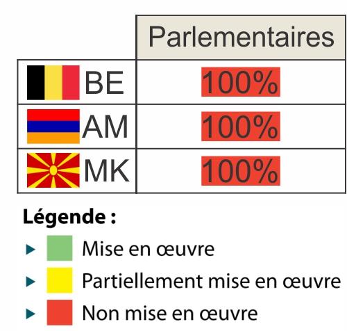 100 % des huit recommandations faites à la Belgique n'ont pas été mises en oeuvre.